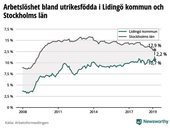 Arbetslösheten bland utlandsfödda ökar på Lidingö