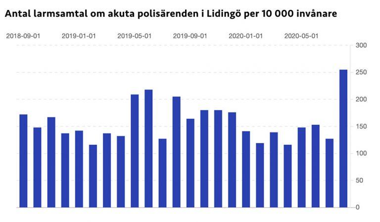Rekordmånga akuta polisärenden i Lidingö i augusti