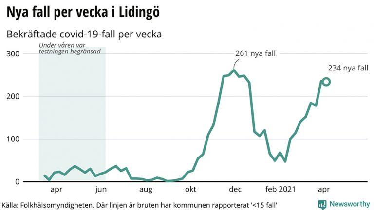 15,3% har vaccinerats på Lidingö