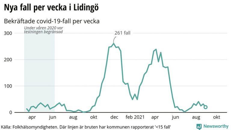 Corona vecka 34: Ökning i Sverige – minskning på Lidingö