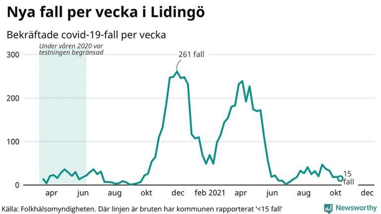 Endast 15 fall av covid-19 på Lidingö